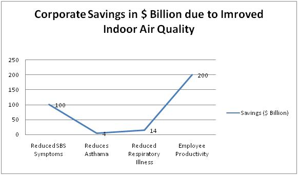 Indoor Air Quality Monitoring - Cost Benefits