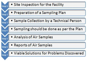 Indoor Air Quality Monitoring Process