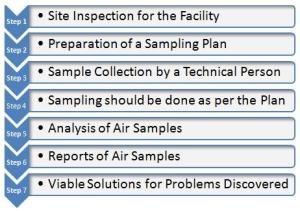 Indoor Air Quality Monitoring Process- Equinox Labs